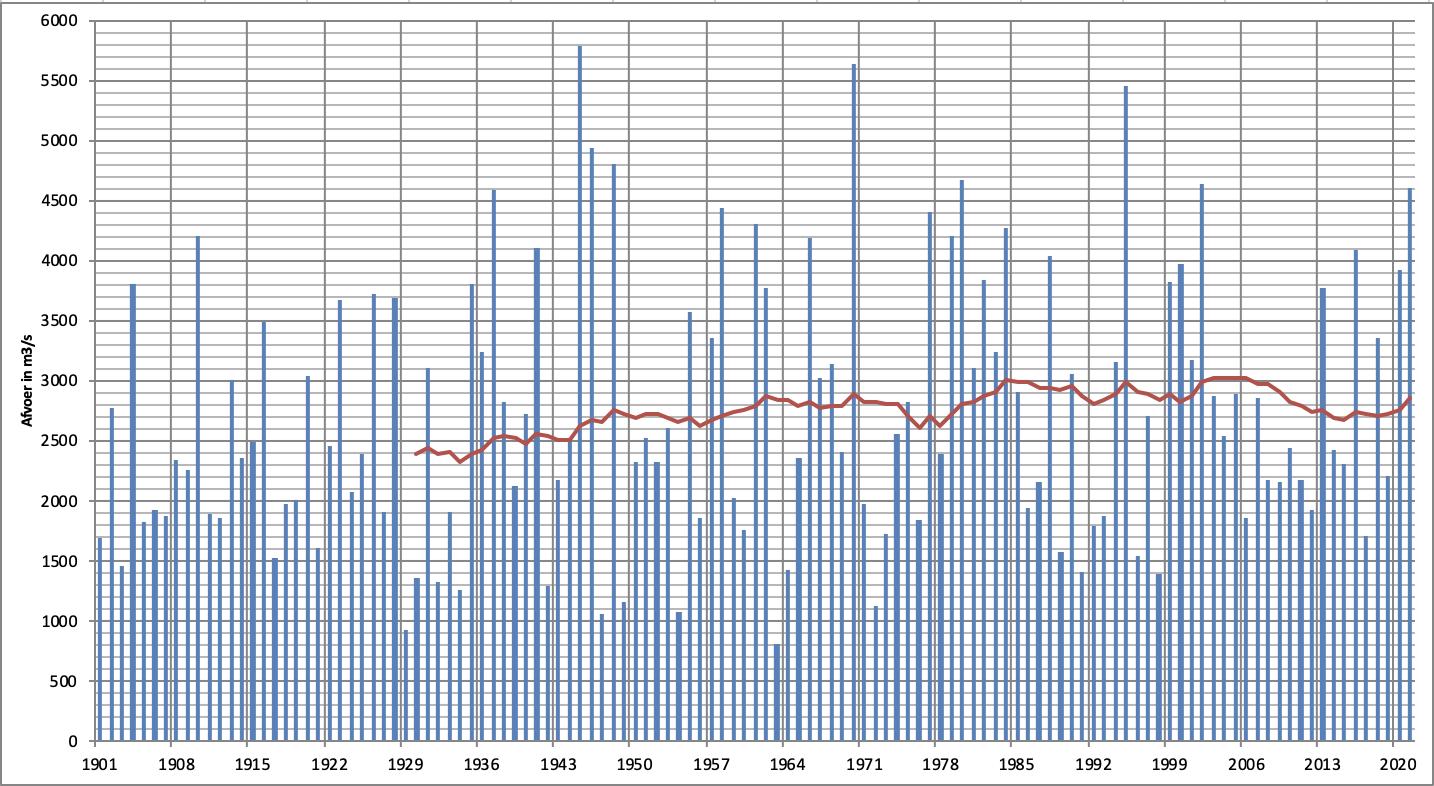 Verloop van de gemiddelde afvoer van de maand februari voor de Rijn bij Lobith sinds 1901 (blauwe kolommen) en het 30-jarig gemiddelde (rode lijn).