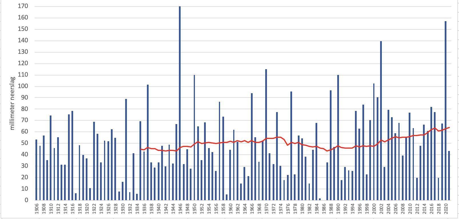 Verloop van de neerslag in de Bilt over de meetreeks vanaf 1906. Het 30jarig gemiddelde is met een rode lijn weergegeven.