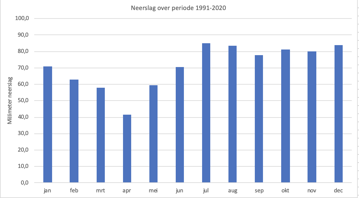 Neerslag per maand in de Bilt in de periode 1991-2020 (bron KNMI)