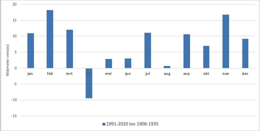 Verandering in neerslaghoeveelheden van iedere maand tussen de eerste 30-jarige periode dat er in De Bilt is gemeten (1906-1935) en de huidige periode van 1991-2020 (bron gegevens KNMI).
