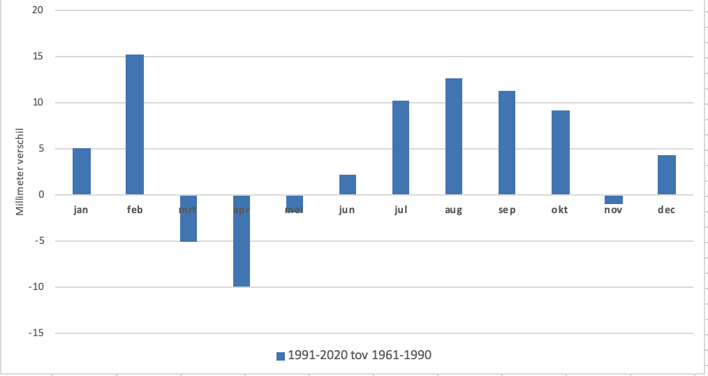 Verandering in neerslaghoeveelheden van iedere maand tussen de periode van 1961-1990 en de huidige periode van 1991-2020 (bron gegevens KNMI).