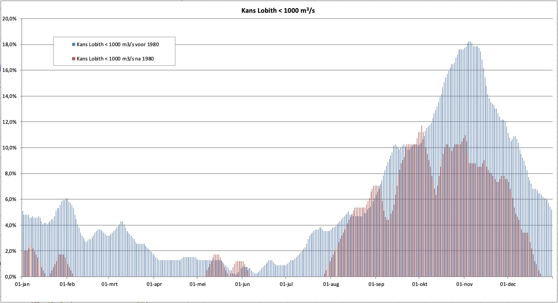 Kans op een Rijnafvoer <1000 m3/s gedurende het jaar. Er is onderscheid gemaakt in de periode tot 1980 en de periode daarna.