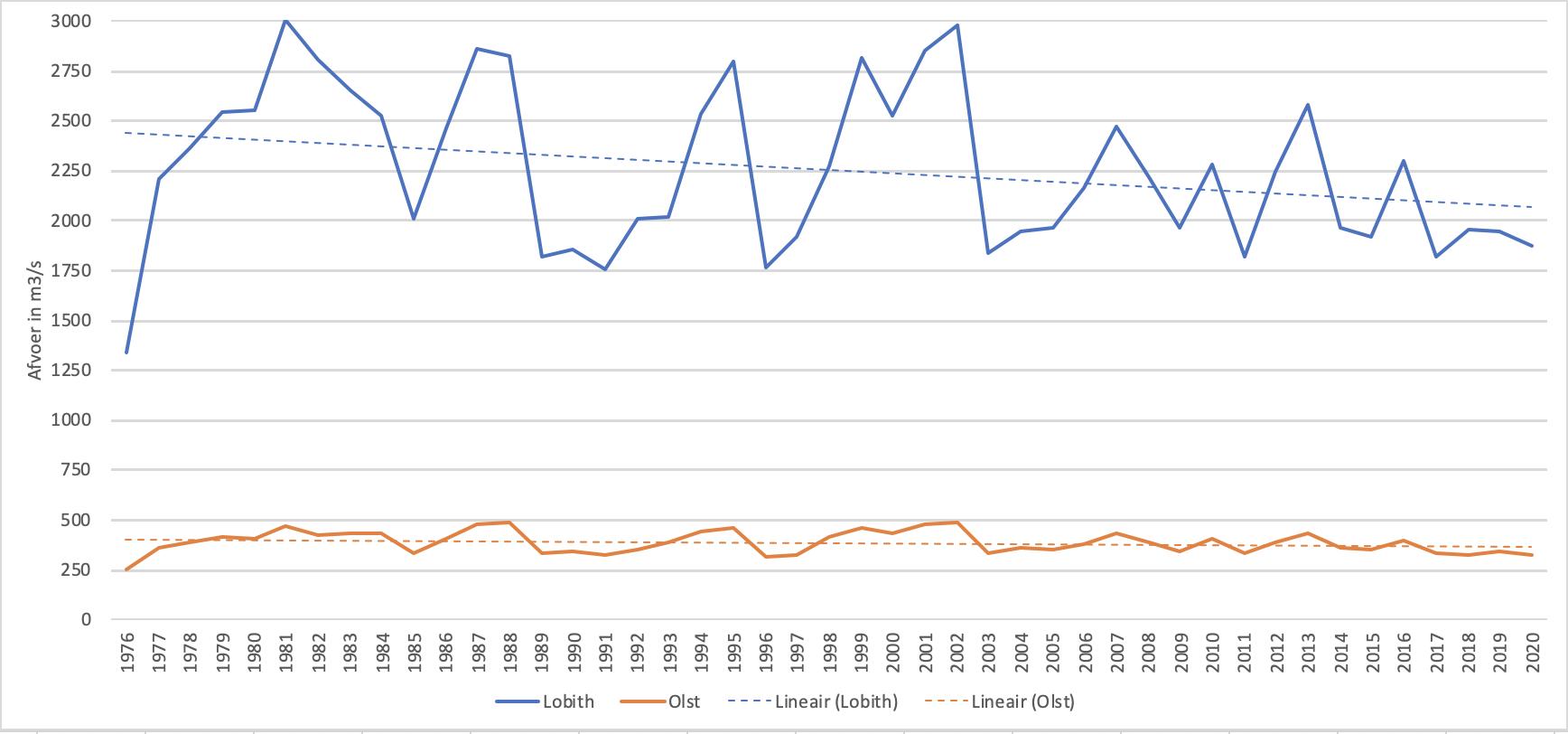 Gemiddelde jaarafvoer van de Rijn bij Lobith en de IJssel bij Olst sinds 1976. Ook de trendlijnen zijn weergegeven.