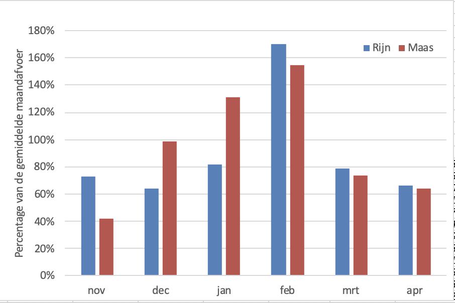 Percentage van de gemiddelde afvoer die Rijn en Maas per maand afvoerden.