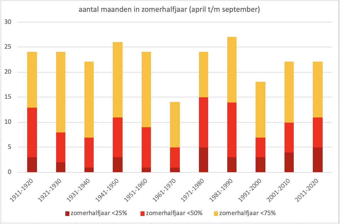 Aantal maanden van het zomerhalfjaar (april t/m september) per decennium met <75% (oranje, <50% (rood) en <25% (donkerrood) van de  gemiddelde hoeveelheid neerslag in De Bilt