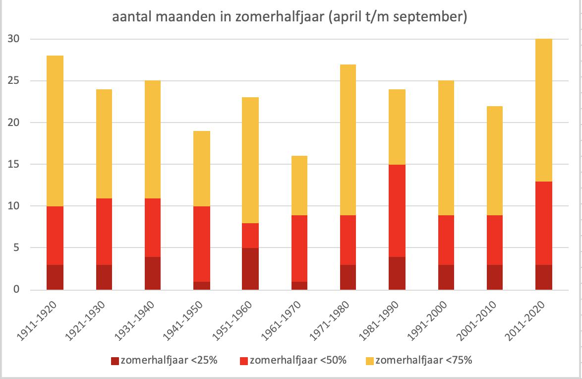 Aantal maanden van het zomerhalfjaar (april t/m september) per decennium met <75% (oranje, <50% (rood) en <25% (donkerrood) van de gemiddelde hoeveelheid neerslag in Eindhoven.