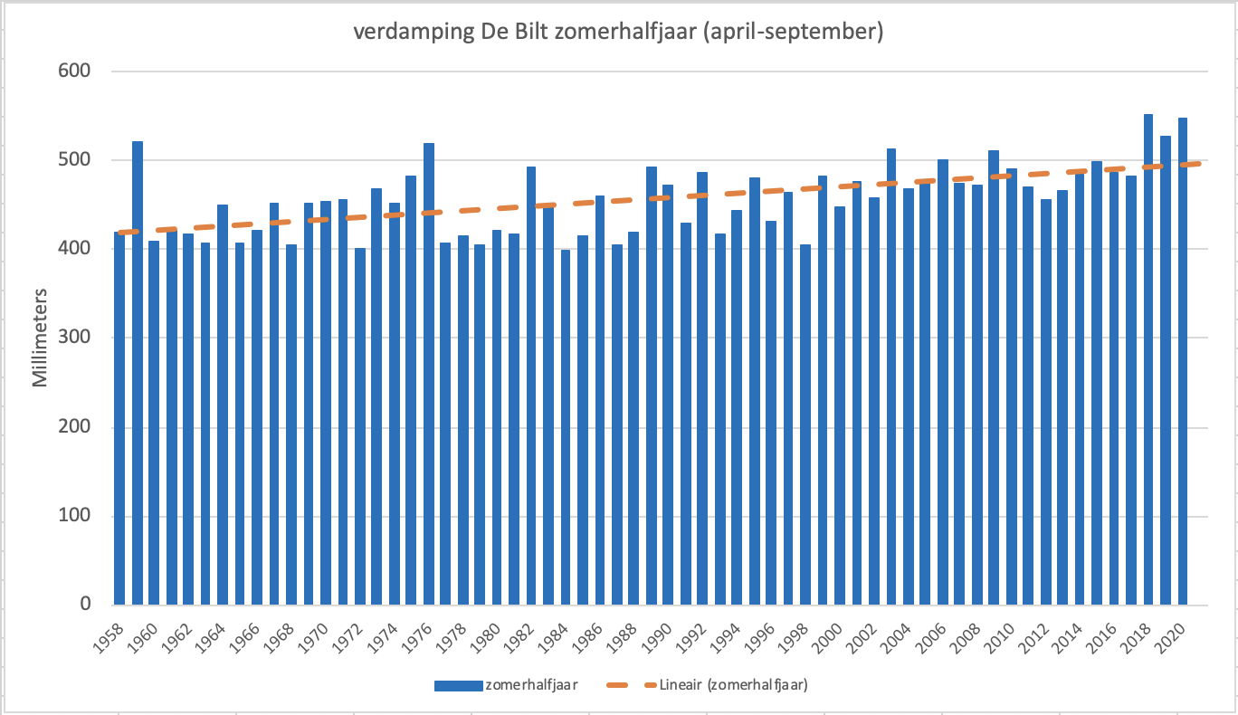 Totale hoeveelheuid verdamping gedurende de 6 maanden van het zomerhalfjaar in De Bilt.