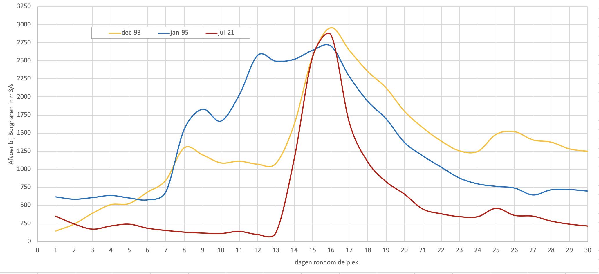 Afvoerverloop bij Borgharen van de hoogwatergolven van 1993, 1995 en 2021 in de weken rondom de piek