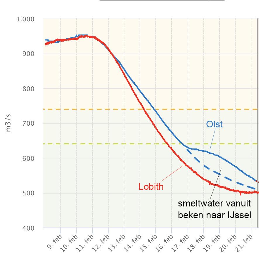 Vergelijking van de afvoer in de Bovenrijn bij Lobith met die van de IJssel bij Olst. Vanwege de extra aanvoer vanuit Oost Nederland daalde de IJssel wat minder snel.