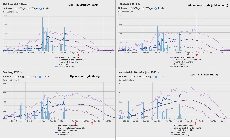 Ontwikkeling van de sneeuwdikte in de afgelopen winter op 4 meetstations in de Alpen (bron: SLF.ch).