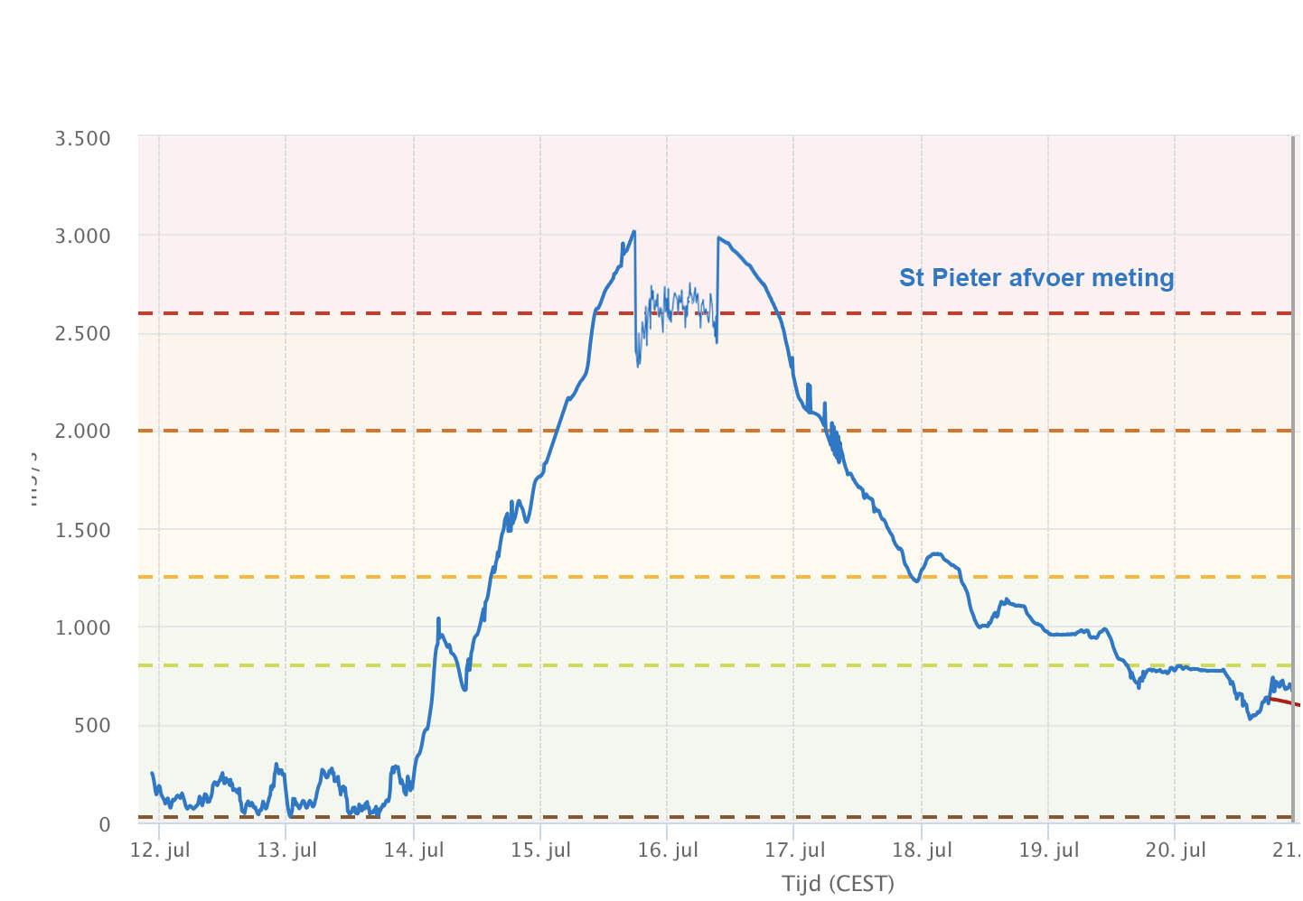 Registratie van de afvoergolf bij St Pieter op de website waterinfo.nl ten tijde van de passage.