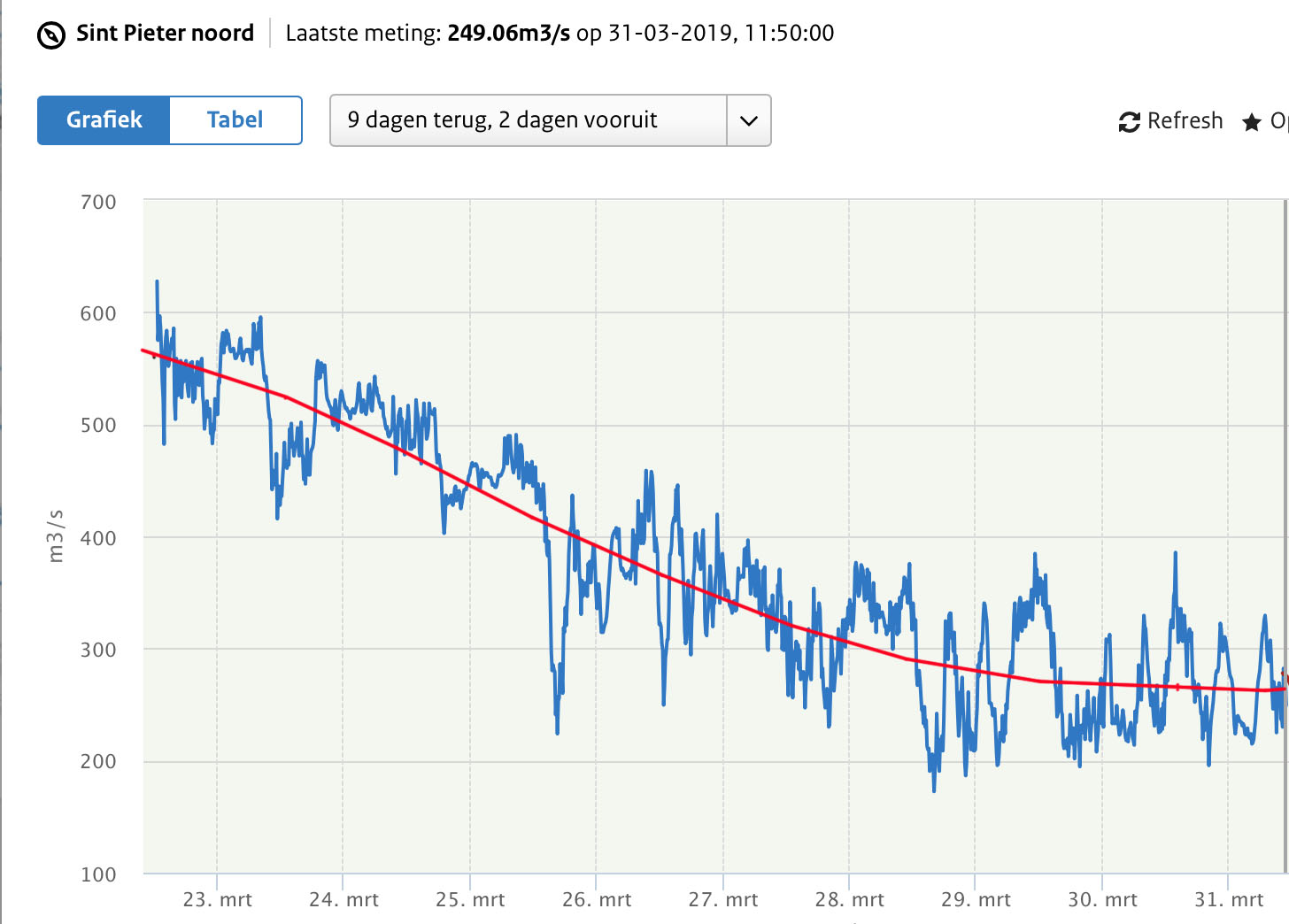 Piekerigheid in de Maasafvoer bij Maastricht en het gladgetrokken  afvoerverloop (rode lijn)