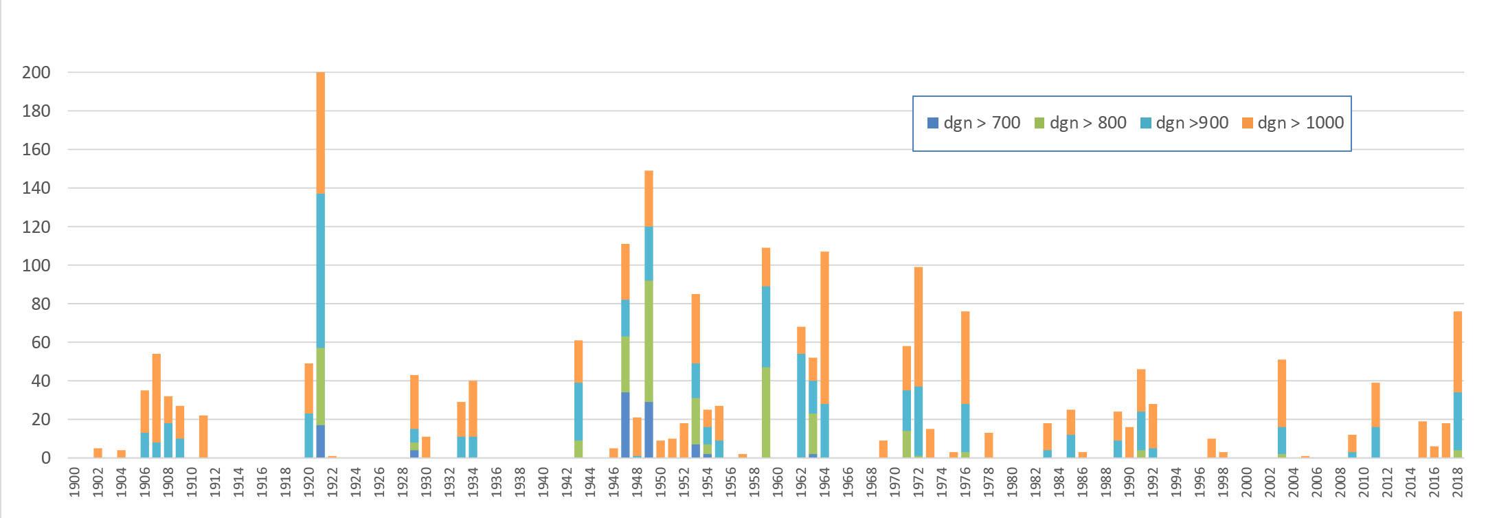 Aantal dagen met lage tot zeer lage afvoeren per jaar
