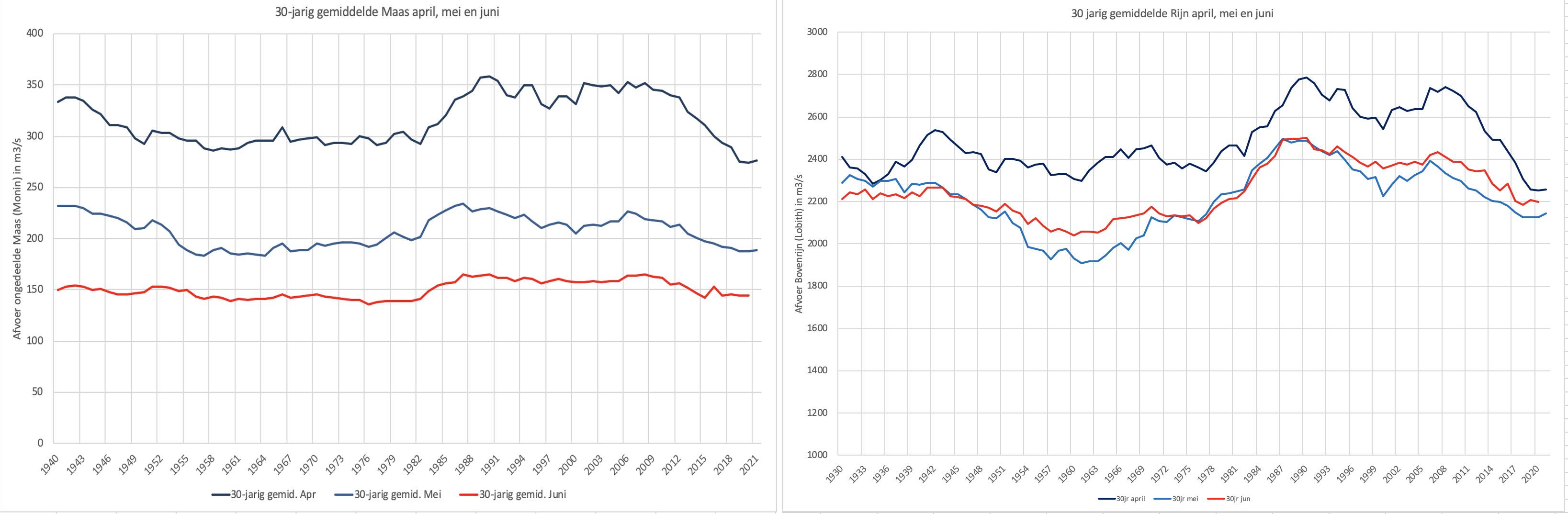 erloop van het 30 jarig gemiddelde van de maandafvoeren van april, mei en juni van de Maas (links) in vergelijking met de Rijn (rechts).