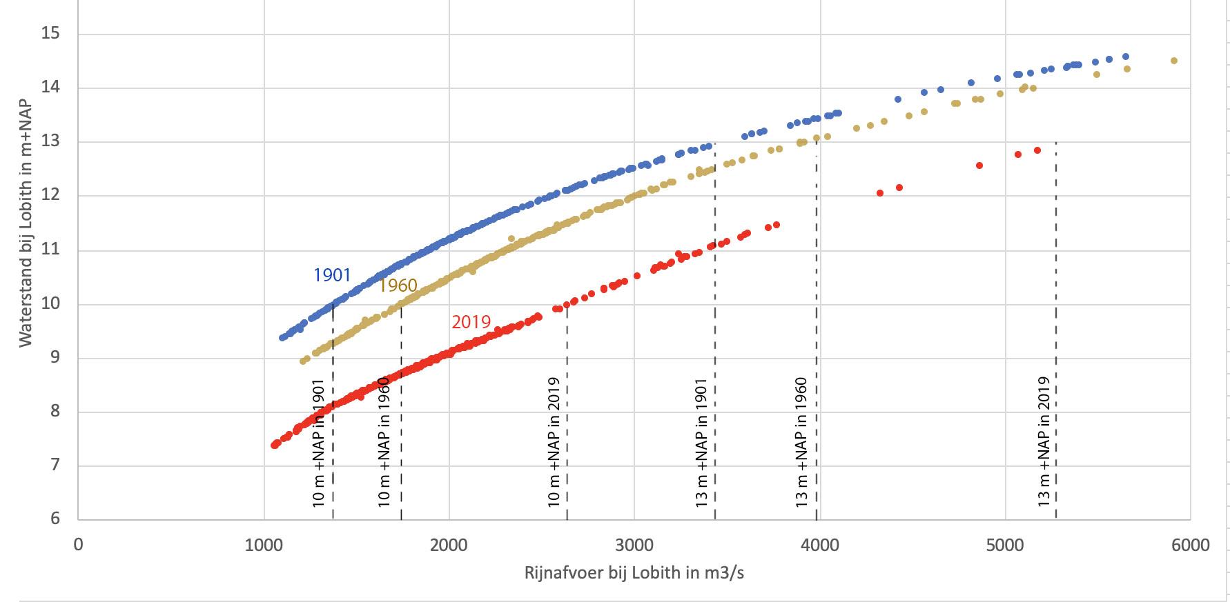 Van 3 jaren uit de meetreeks van Lobith is van iedere dag de waterstand (vertikale as) uitgezet tegen de rivierafvoer (horizontale as).