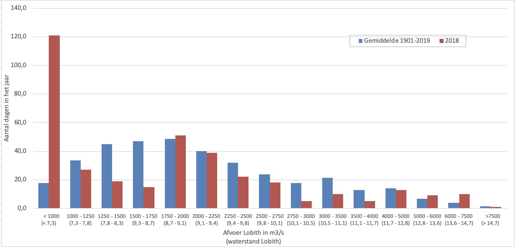 Afvoergegevens van 2018 gegroepeerd in categorieën van 250 m3/s (bij hogere afvoeren meer)
