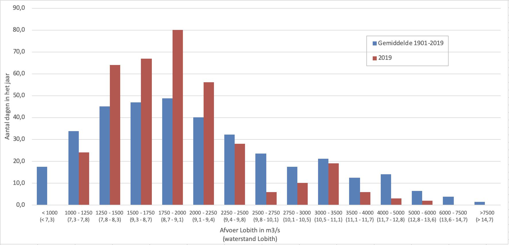 Afvoergegevens van 2019 gegroepeerd in categorieën van 250 m3/s (bij hogere afvoeren meer)
