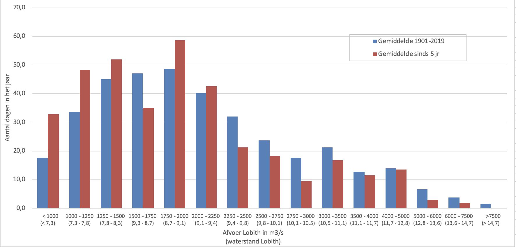 Afvoergegevens van 2015 t/m 2019 gegroepeerd in categorieën van 250 m3/s (bij hogere afvoeren meer)