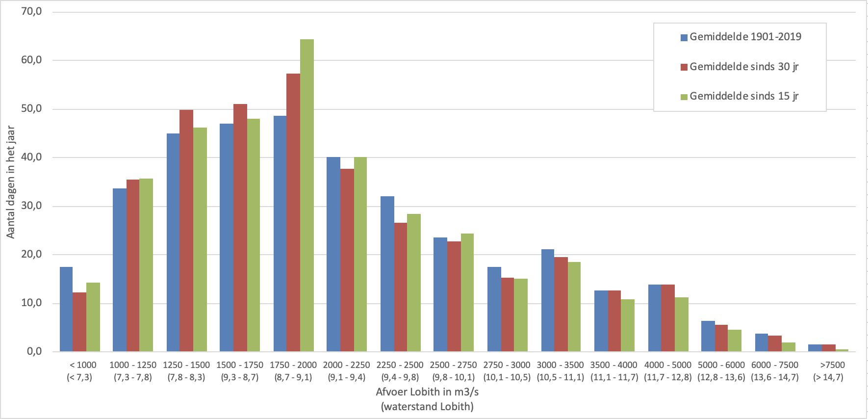 Afvoergegevens van de laatste 30 jaar (1990 - 2019) en de laatste 15 jaar (2005 - 2019) gegroepeerd in categorieën van 250 m3/s (bij hogere afvoeren meer)