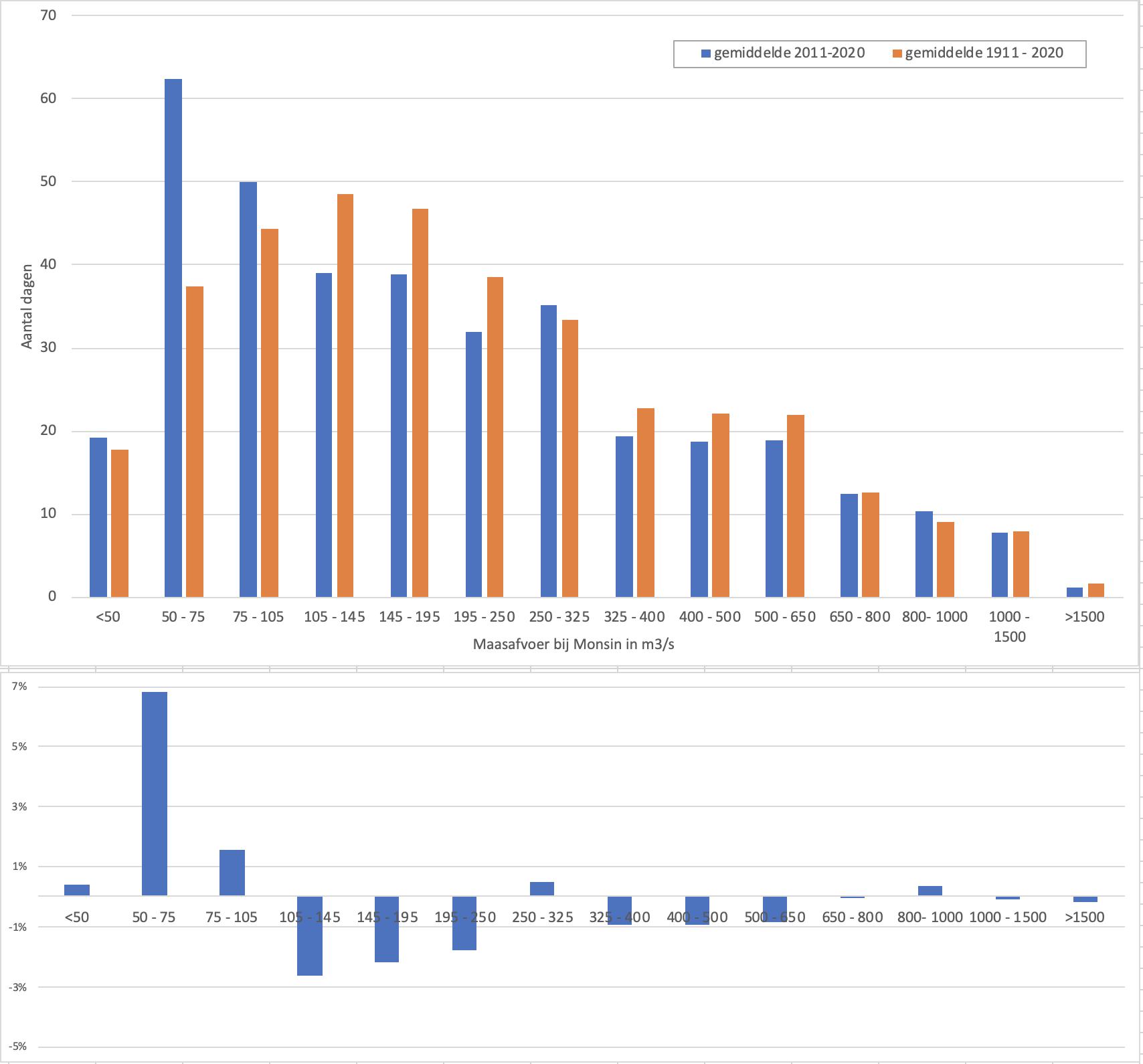 Boven: verdeling van het aantal dagen over verschillende afvoerklassen waarin het huidige decennium (in blauw) wordt vergeleken met het langjarig gemiddelde (in oranje). Onder: de toe- en afname in procenten. van periode 2011-2020 tov het gemiddelde