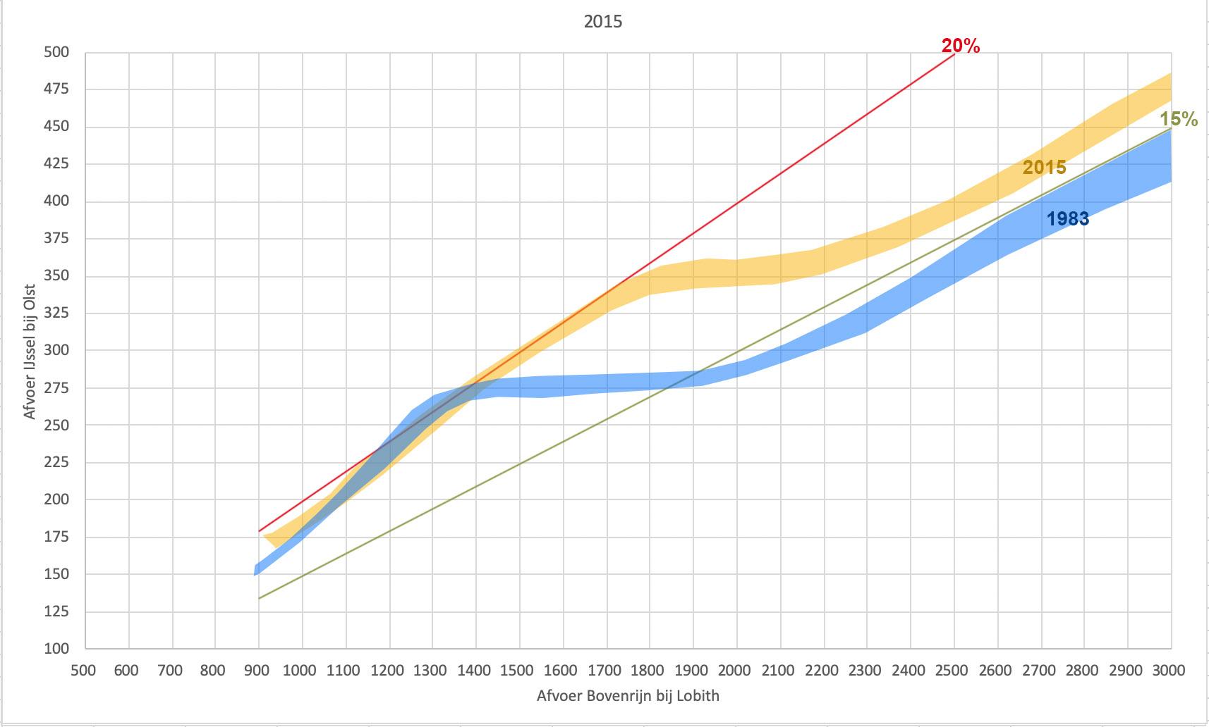 Range waar binnen de hoofdmoot van de punten ligt uit de voorgaande figuren. In blauw de situatie in 1983, in oranje de situatie in 2015.
