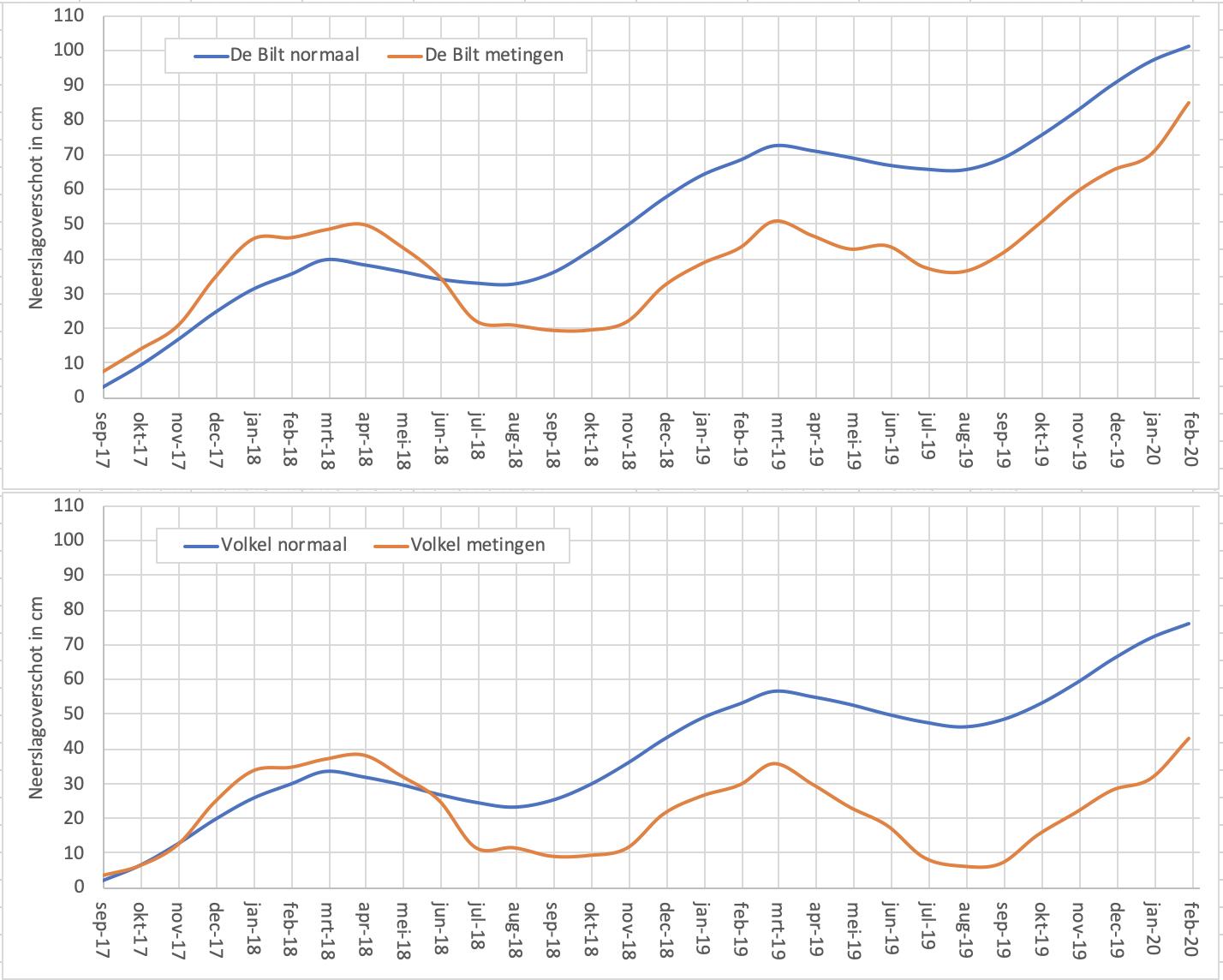 Meerjarig verloop van het neerslagoverschot bij De Bilt en Volkel (bron KNMI)