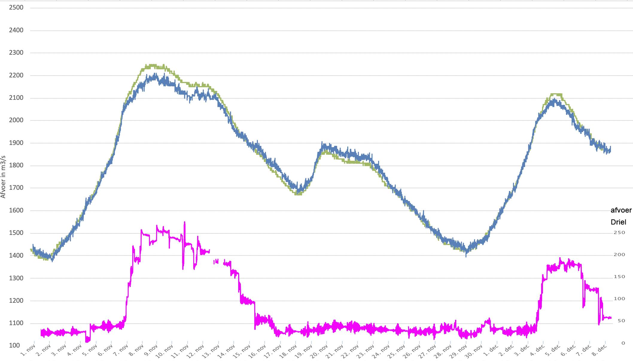 Afvoer in m3/s bij Emmerich (groene lijn), Lobith (blauwe Lijn) en Driel (roze lijn); de waarden van Driel staan rechts.