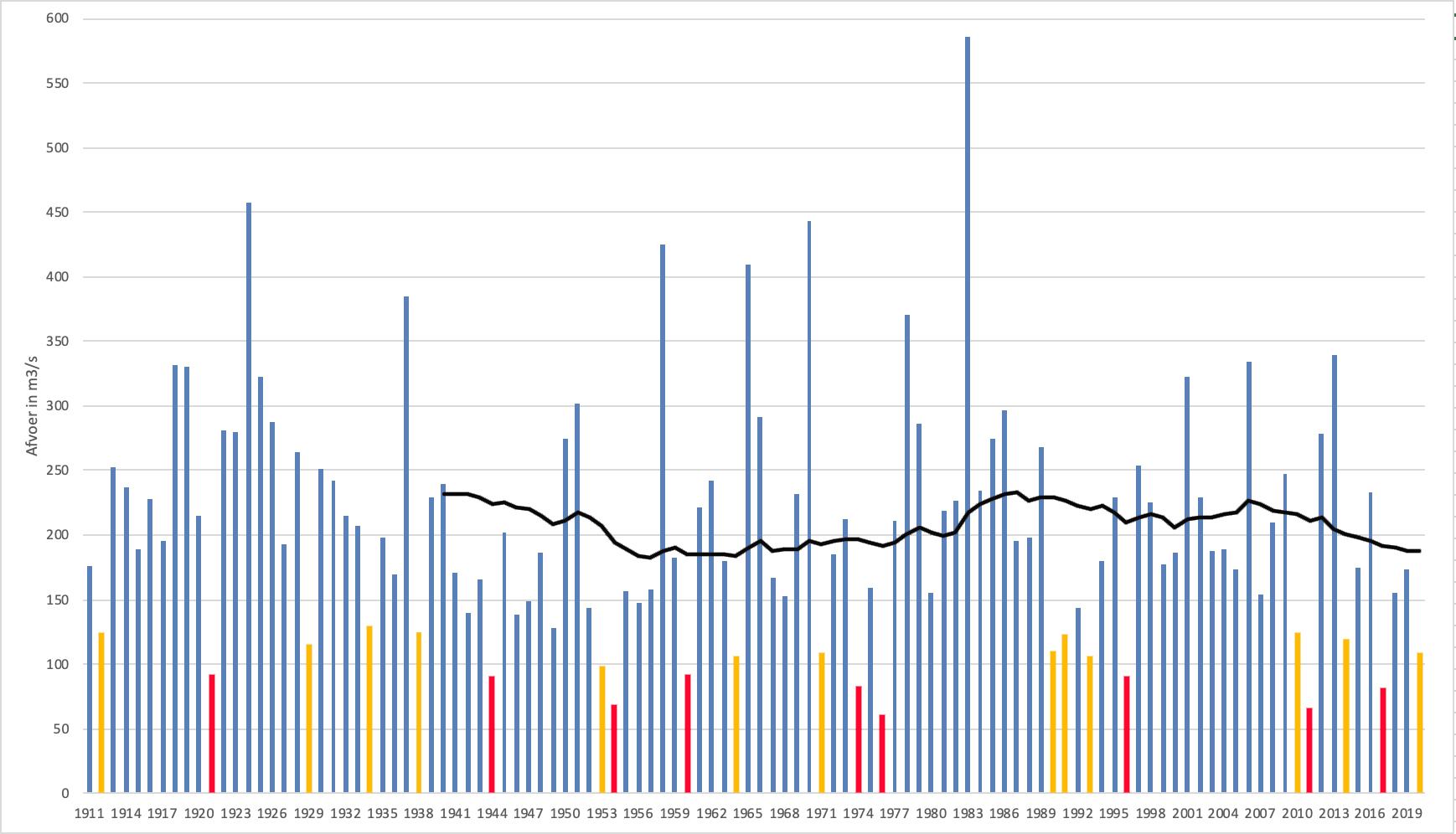 Verloop van de gemiddelde afvoer van de maand mei voor de Maas bij Monsin sinds 1911 en het 30-jarig gemiddelde (zwarte lijn). Maanden met een nog (veel) lagere afvoer dan deze maand mei zijn rood weergegeven en met een ongeveer even lage afvoer oranje
