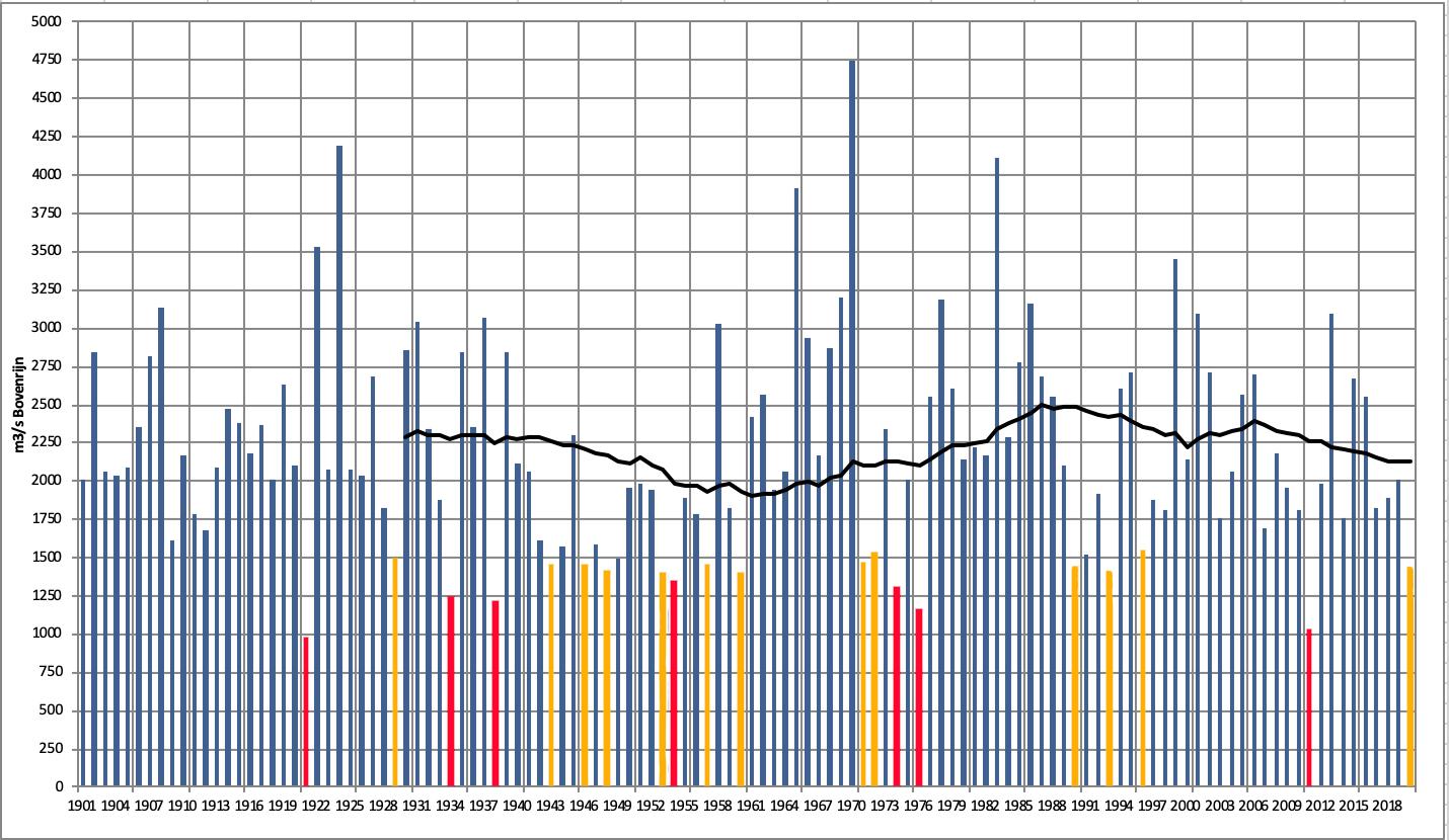Verloop van de gemiddelde afvoer van de maand mei voor de Rijn bij Lobith sinds 1901 en het 30-jarig gemiddelde (zwarte lijn). Maanden met een nog (veel) lagere afvoer dan deze maand mei zijn rood weergegeven en met een ongeveer even lage afvoer oranje