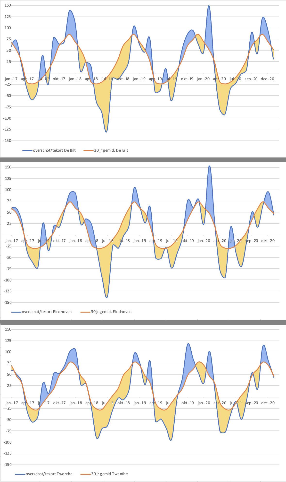 Verloop van het neerslagtekort/overschot sinds 2017 in vergelijking met het langjarig gemiddelde