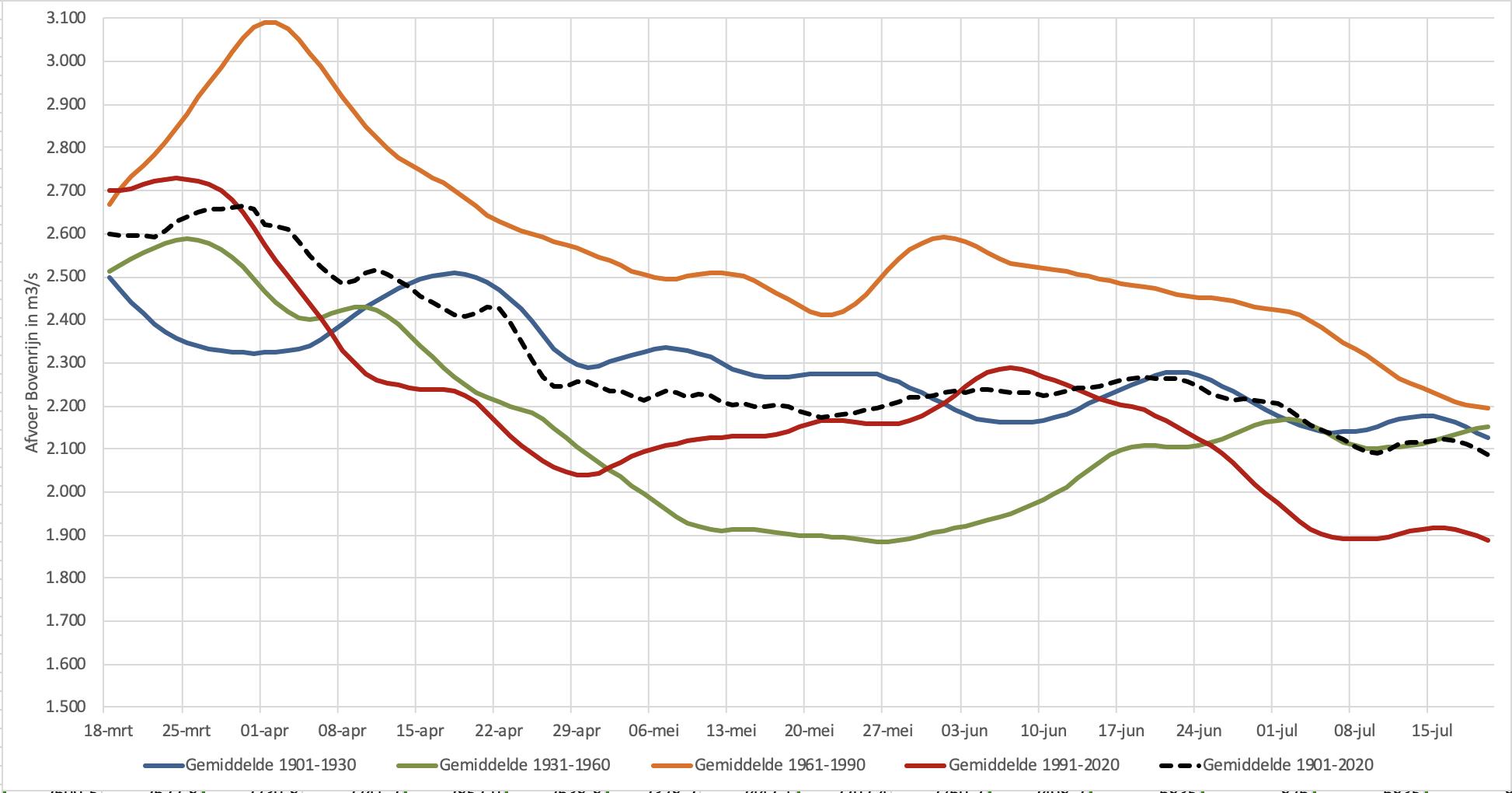 Variatie in de gemiddelde Rijnafvoeren bij Lobith tussen de vier 30-jarige perioden: 1901-1930, 1931-1960, 1961-1990 en 1991-2020. Ook het gemiddelde over de hele periode is weergegeven.