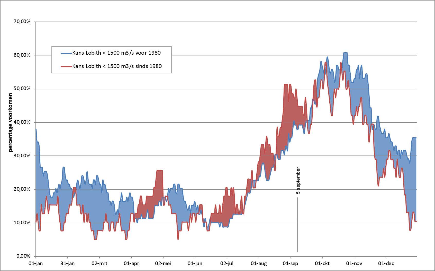 Kans op afvoer < 1500 m3/s voor en na de periode van klimaatverandering