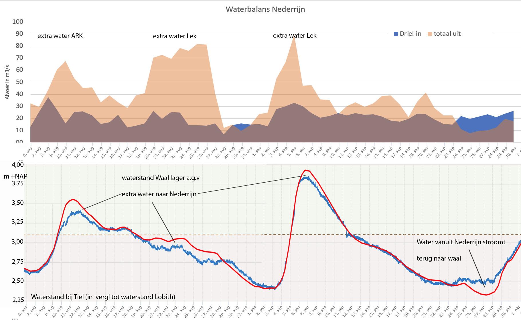Waterbalans van de Nederrijn (bovenste grafiek) en de invloed van extra onttrekkingen op de waterstand in de Waal bij Tiel (onderste grafiek)..