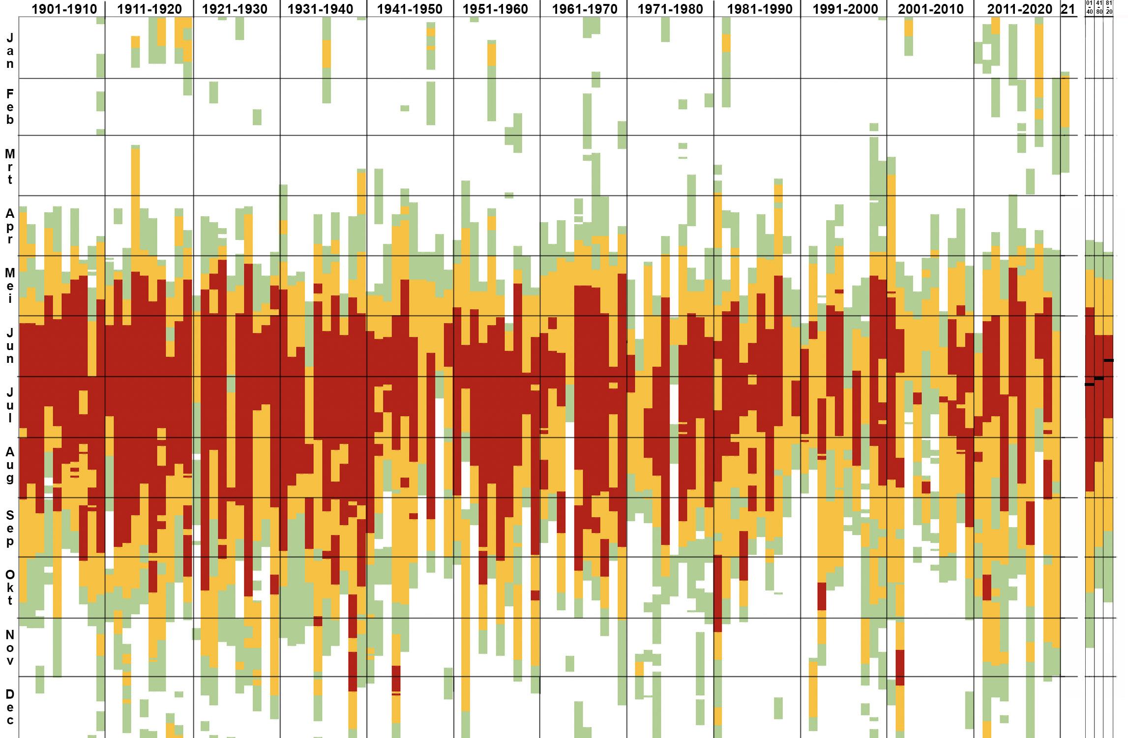 Verloop van de waterstand van de Bodensee bij Konstanz over de gehele meetreeks vanaf 1901. Peilverloop: wit <3,2 m, groen 3,2-3,5 m, oranje 3,5 -4,0 m en rood > 4 m. Geheel rechts zijn in 3 kolommen de gemiddelden van 1901-40, 1941-80 en 1981-2020 aangegeven.