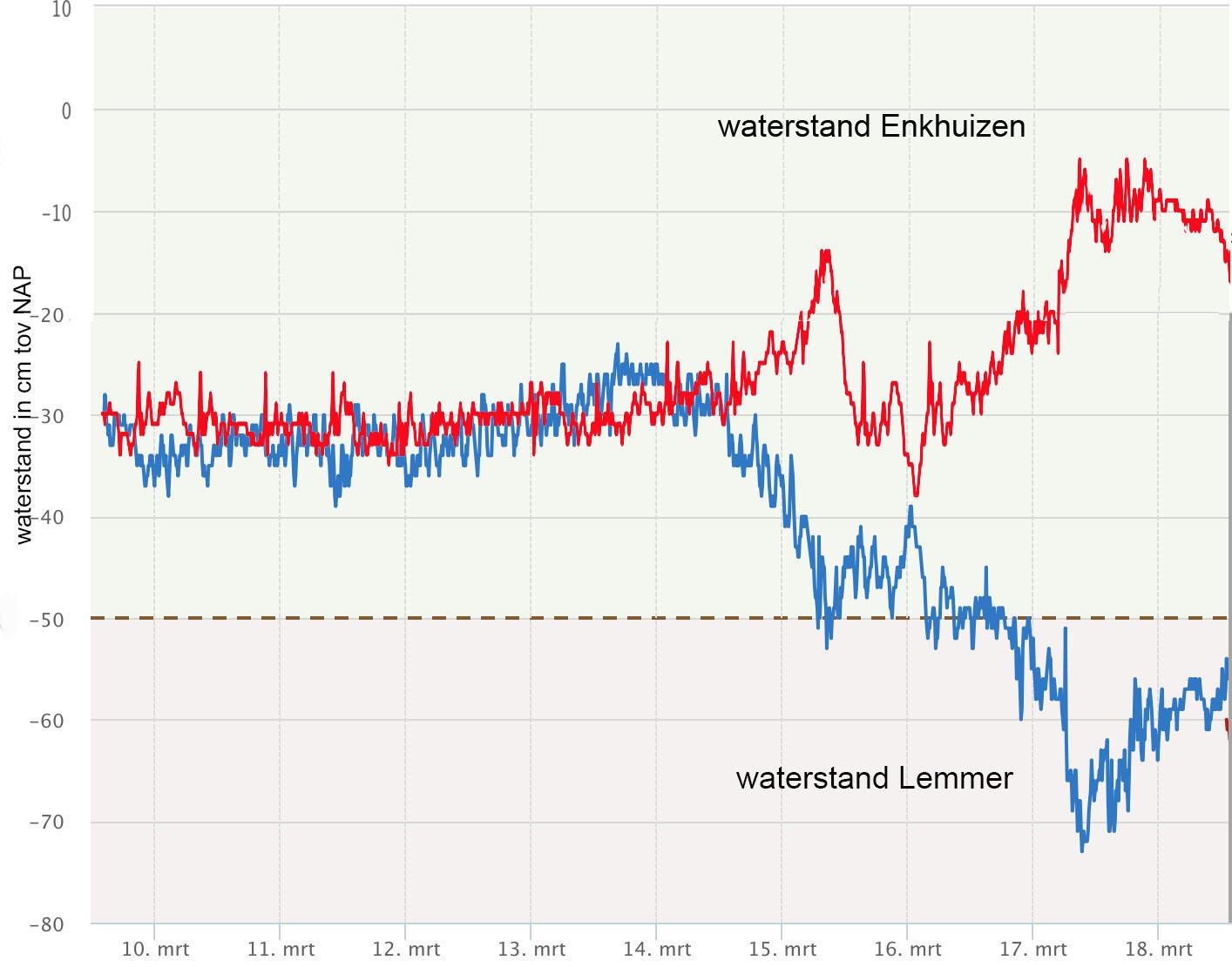 Invloed van de harde oostenwind op het waterpeil in het IJsselmeer