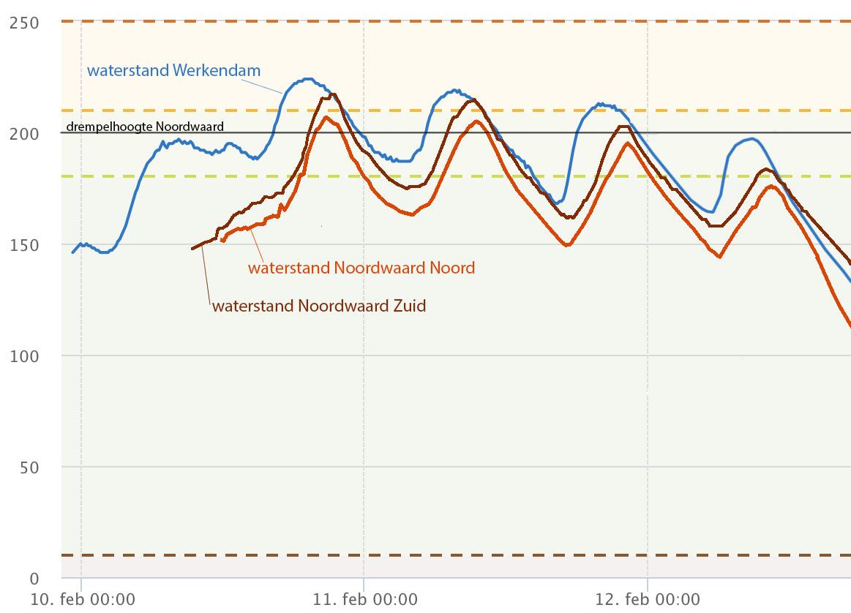 Waterstandsverloop van 3 meetstations gedurende het hoge waterpeil in de Noordwaard.