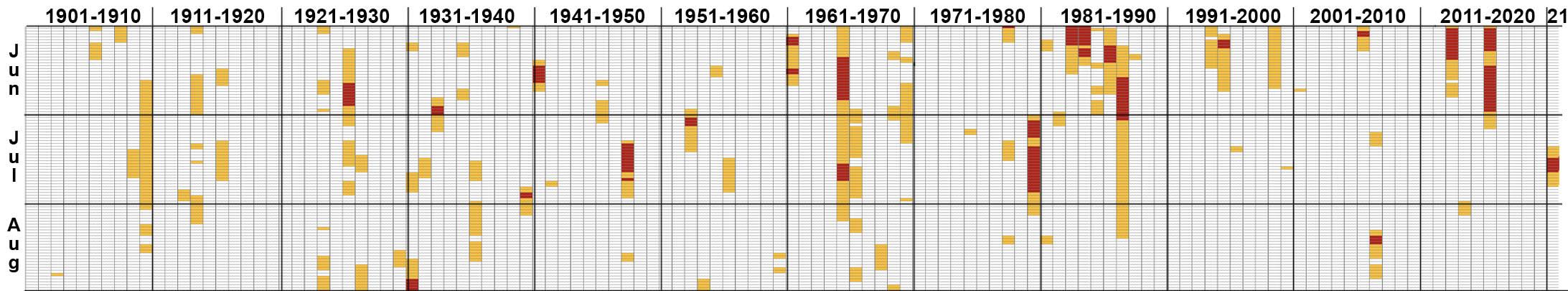 Dagen dat de Rijn bij Lobith gedurende de hele meetreeks in de zomermaanden een hoge afvoer had. In oranje de dagen met een afvoer boven 3.000 m3/s en in rood boven 4.000 m3/s. De verwachte hoge afvoeren van deze week zijn ook al aangegeven.