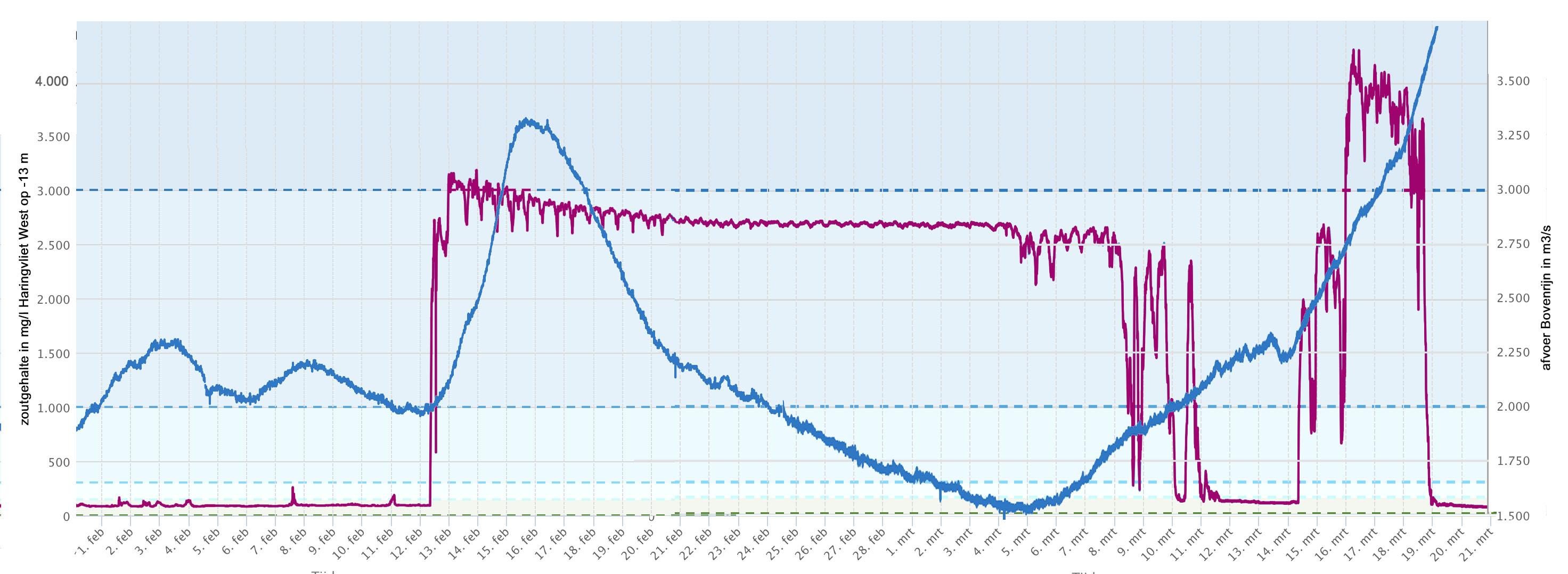 Verloop zoutgehalte aan de bodem van het Haringvliet (paarse lijn) en de Rijnafvoer bij Lobith (blauwe lijn) van 1 febrauri tot 21 maart 2019.