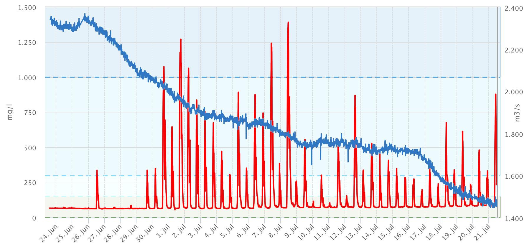 zoutgehalte Brienoord (rode lijn) en Rijnafvoer bij Lobith (blauwe lijn) in de afgelopen maand (bron waterinfo.nl)
