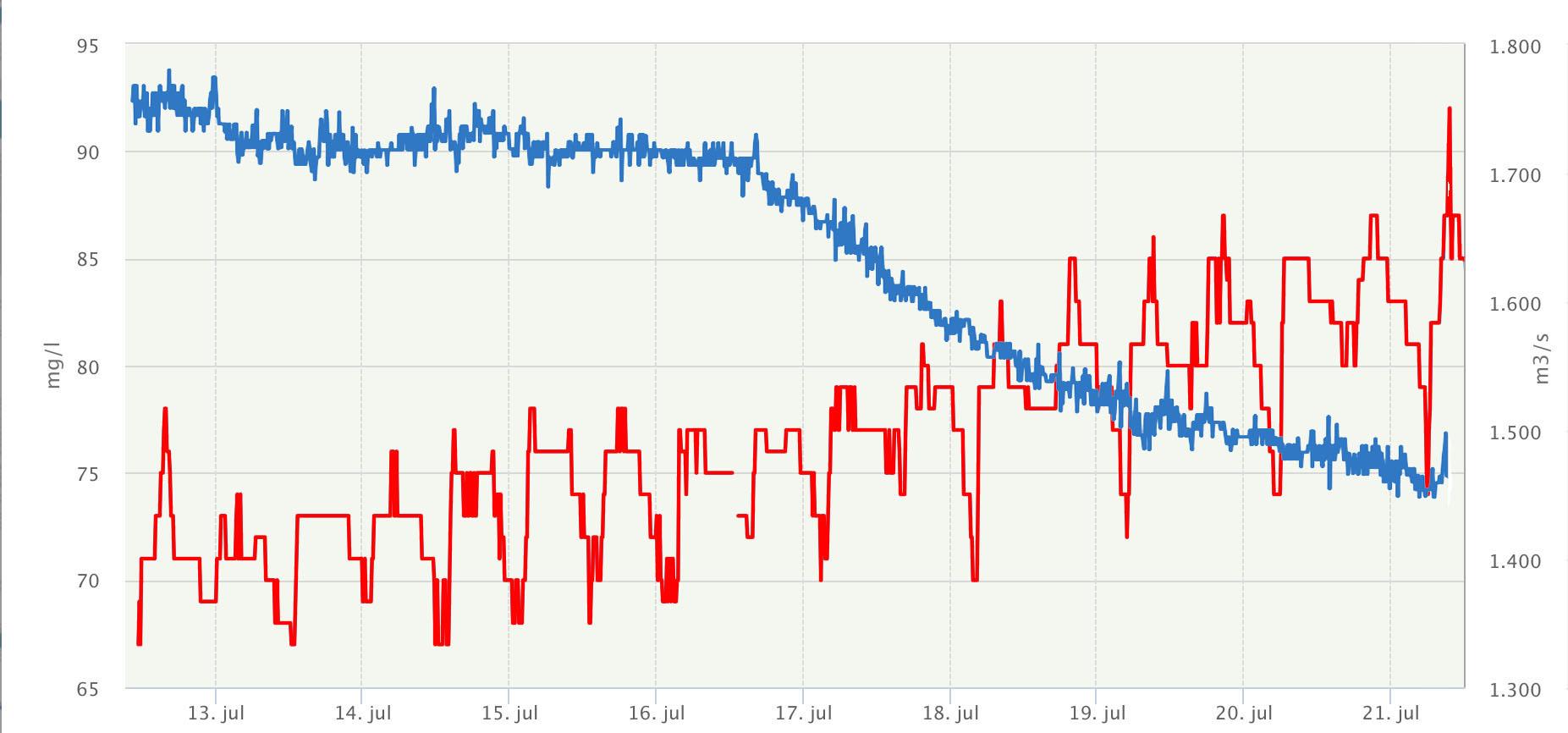 Zoutgehalte Kinderdijk (rode lijn) en Rijnafvoer bij Lobith (blauwe lijn) in  de afgelopen week (bron waterinfo.nl)