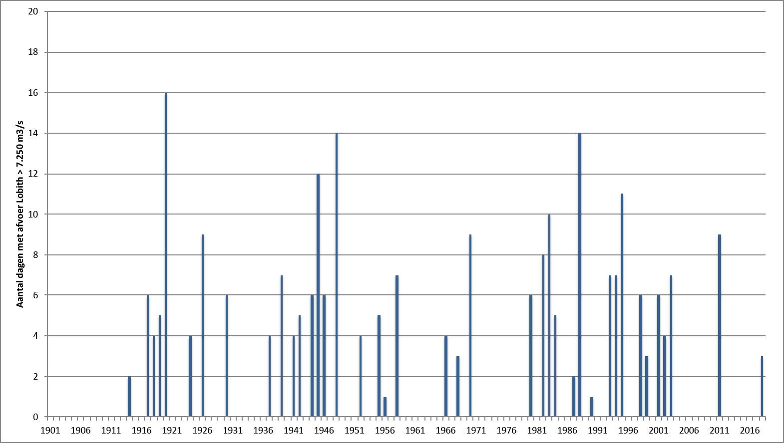aantal dagen met afvoer boven 7.250 m3/s