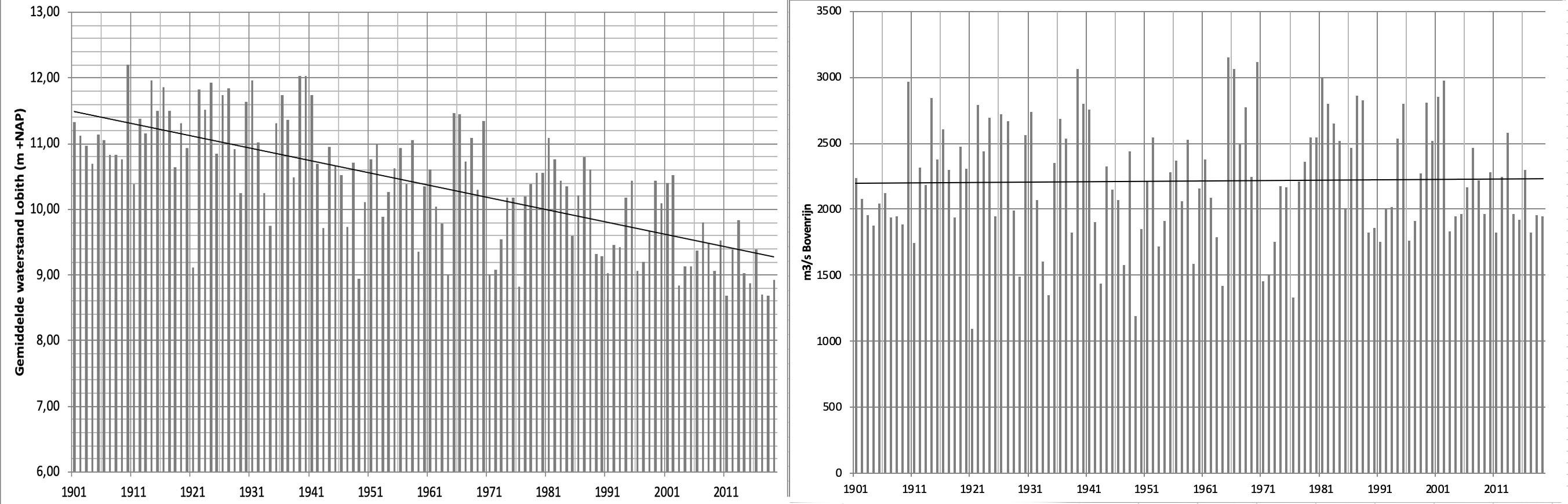 Langjarig gemiddelde en de trendlijn van de waterstand (links) en van de afvoer (rechts van de Rijn bij Lobith.