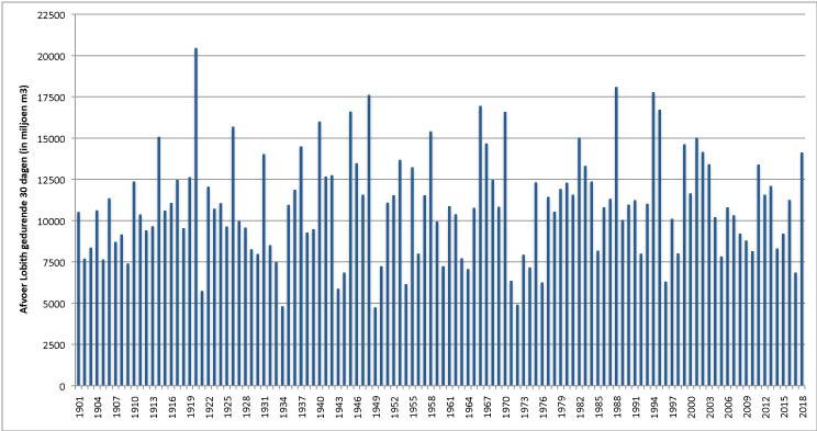 Maximale 30-daagse Rijnafvoer per jaar sinds 1901