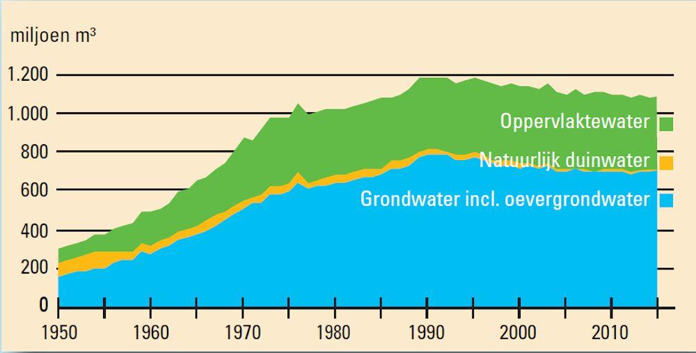 Drinkwaterverbruik (bron: Vewin via De Ingenieur)