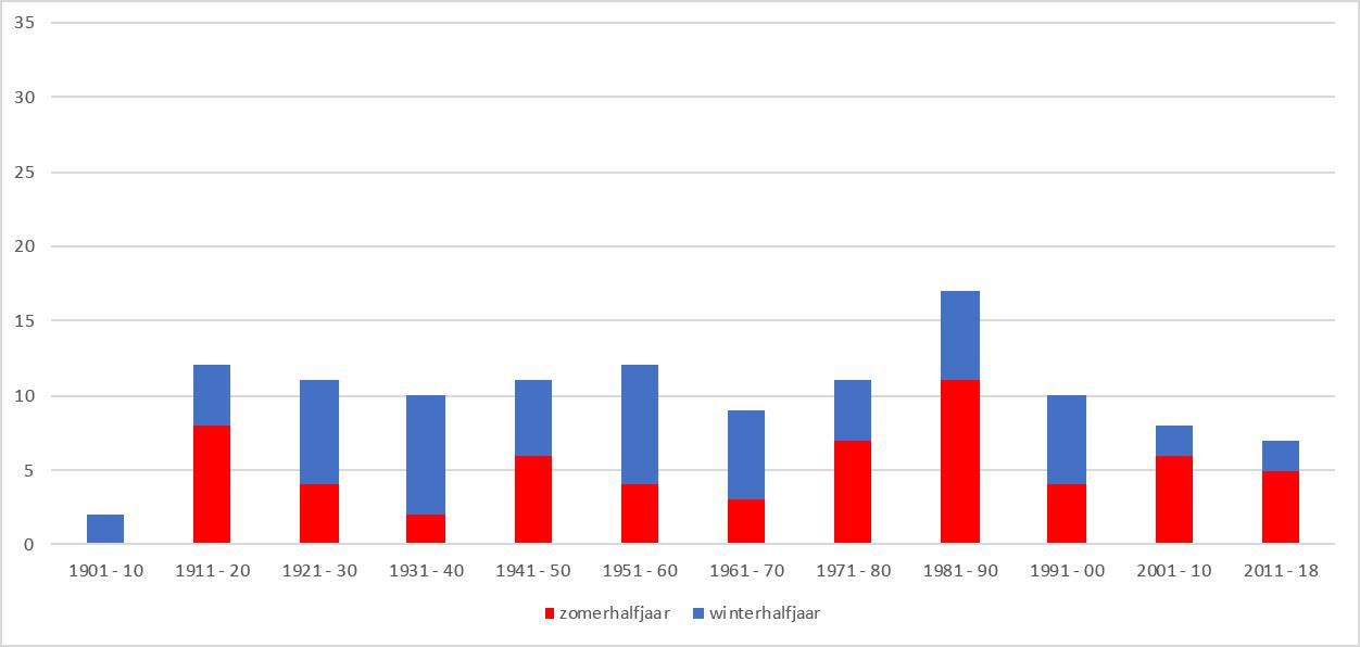 Aantal droge maanden per decade in de top-10 lijsten  (bron KNMI)