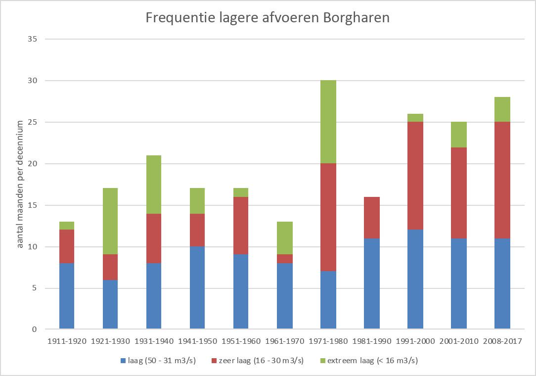 Figuur 4. Frequentie waarin lagere afvoeren in de Maas voorkomen per decennium