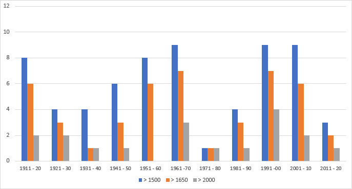 Frequentie van optreden van Maashoogwaters groter dan 1500 m3/s, 1650 m3/s en 2000 m3/s per decade