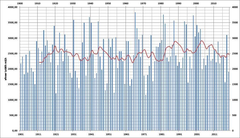 Grafiek van de gemiddelde Rijnafvoer van het hoogwaterseizoen van alle jaren sinds 1901