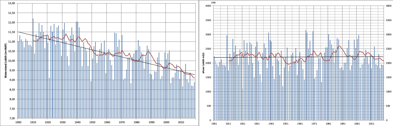 De gemiddelde waterstand (links) en afvoer (rechts) bij Lobith van 1900 t/m 2019