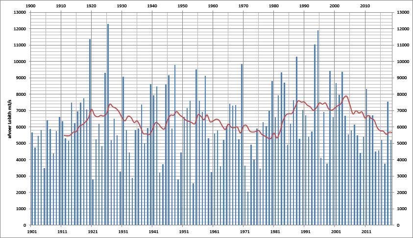 Grafiek van de maximale Rijnafvoer van het hoogwaterseizoen van alle jaren sinds 1901